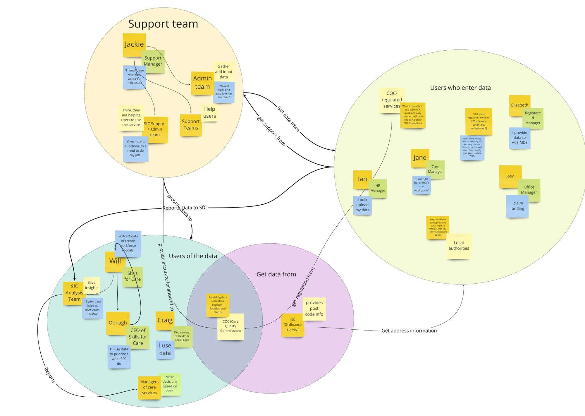 A stakeholder map drawn out on Miro